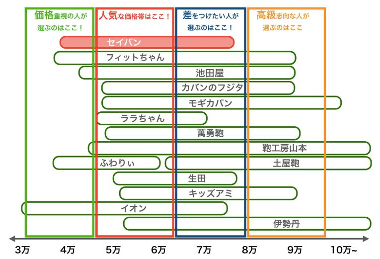 セイバンのランドセルと他社の価格帯比較表2021年版