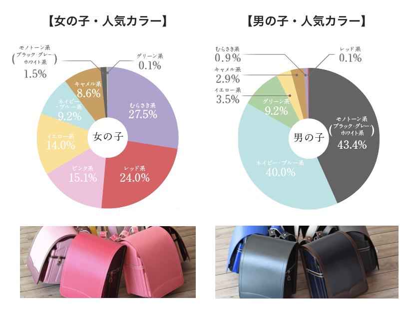 羽倉のランドセル:男女別の人気カラー