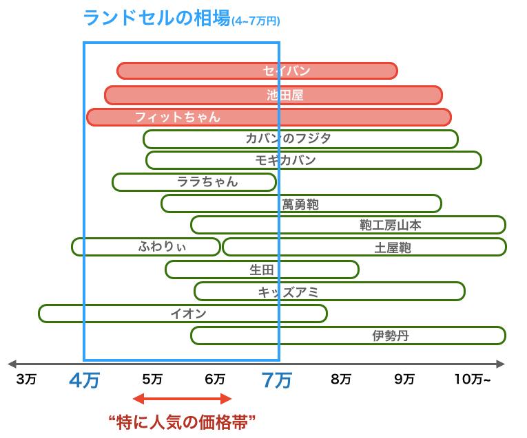 ランドセルの相場と主要ランドセルメーカーの価格帯比較2021年版