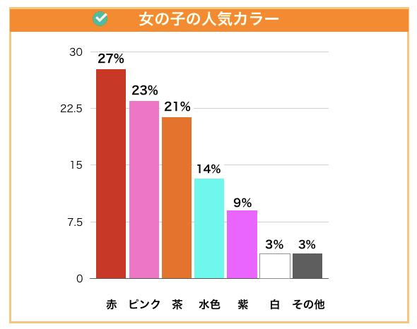 女の子に人気のカラー2021年版
