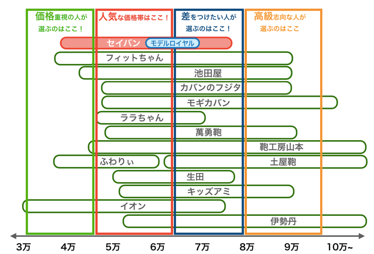 セイバンのモデルロイヤルと他社の価格帯比較表2021年版