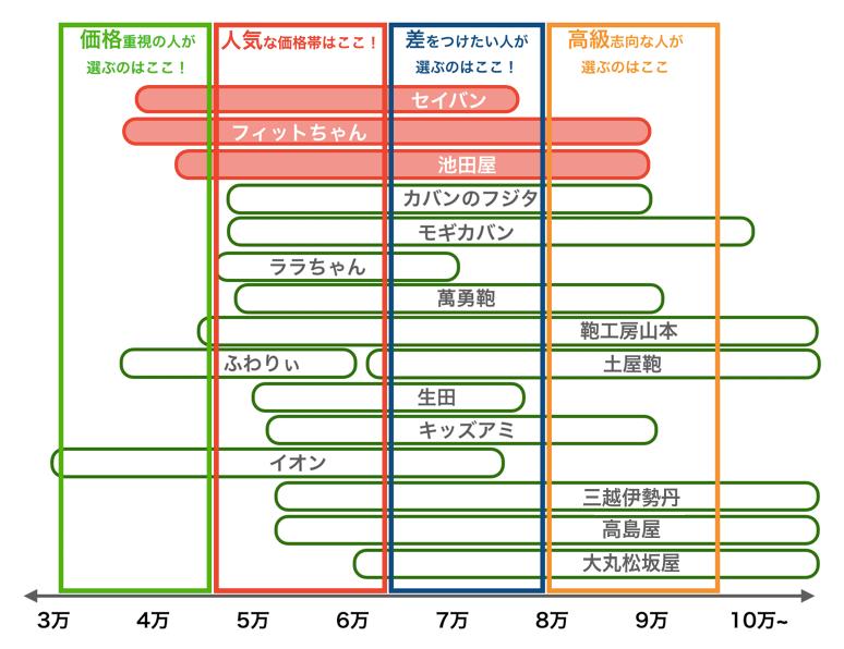 2021年版・14社のランドセルの価格帯比較