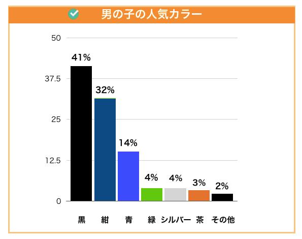 男の子に人気のカラー2021年版