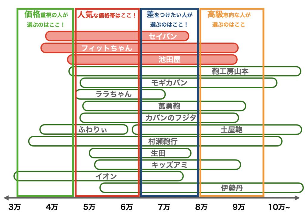 2021年度ランドセルの価格帯(6月修正版)
