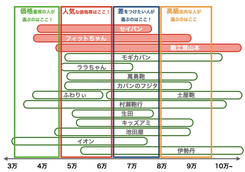 2021年度ランドセルの価格帯(7月修正版)