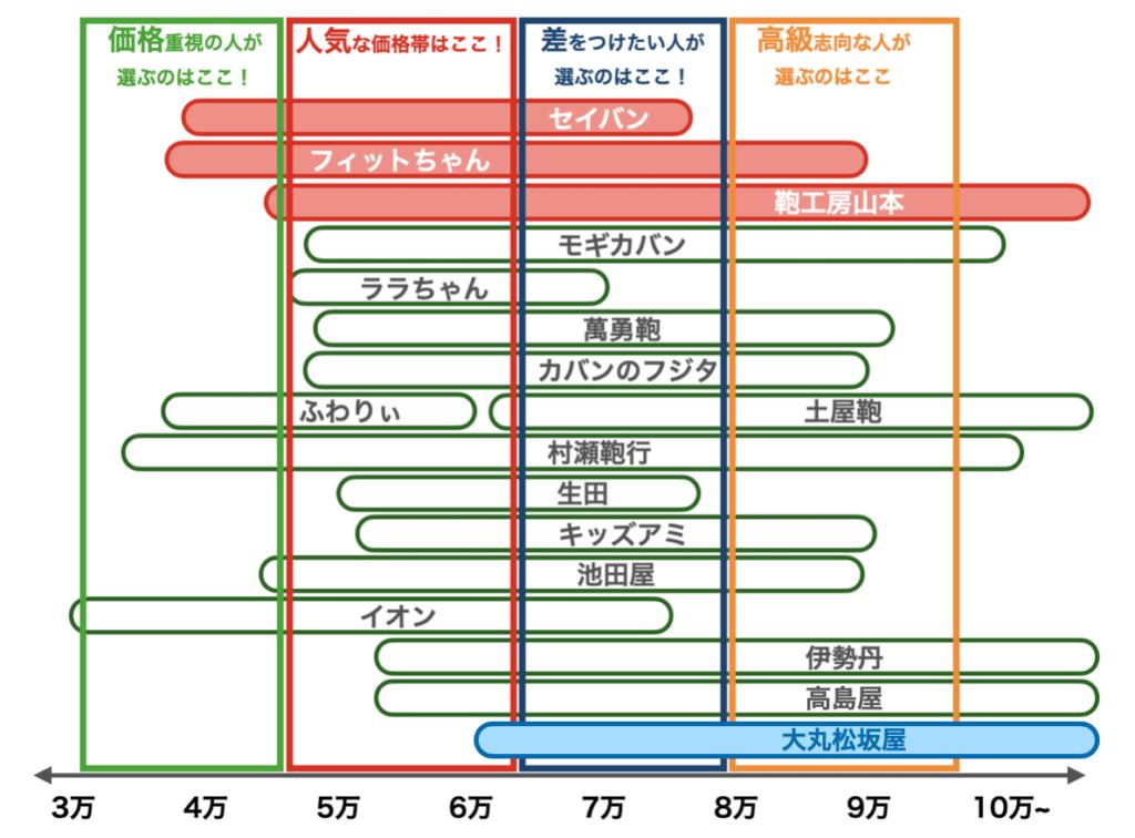 2021年度ランドセルの価格帯(7月修正版、大丸松坂屋)