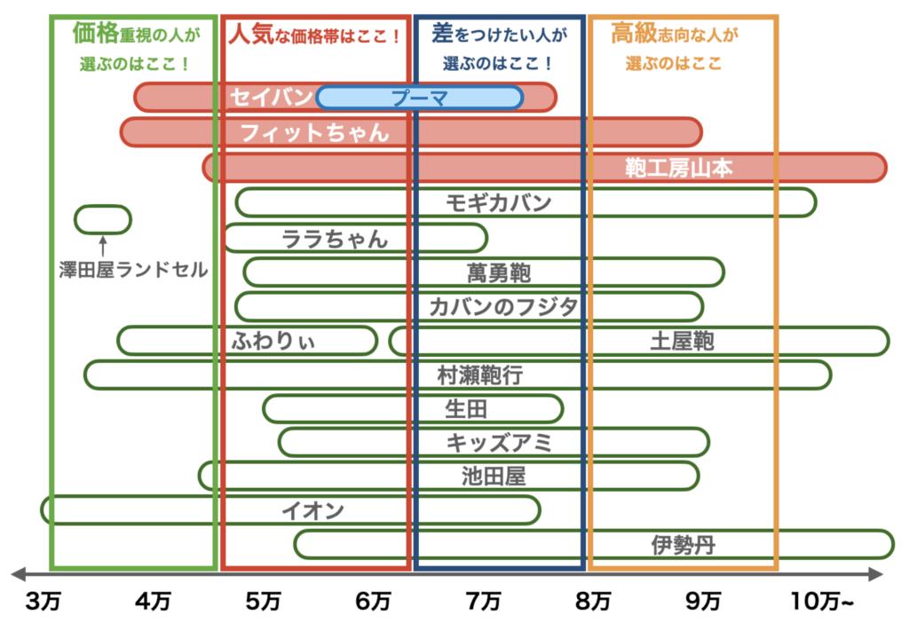2021年度ランドセルの価格帯(プーマ、8月修正版)