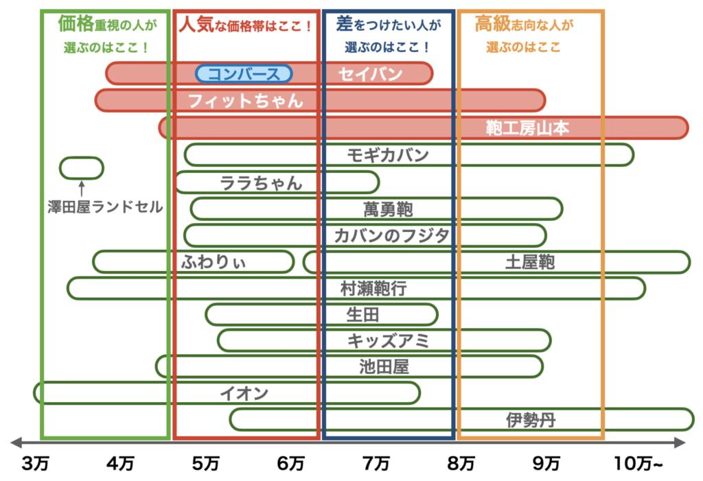 2021年度ランドセルの価格帯(コンバース、8月修正版)