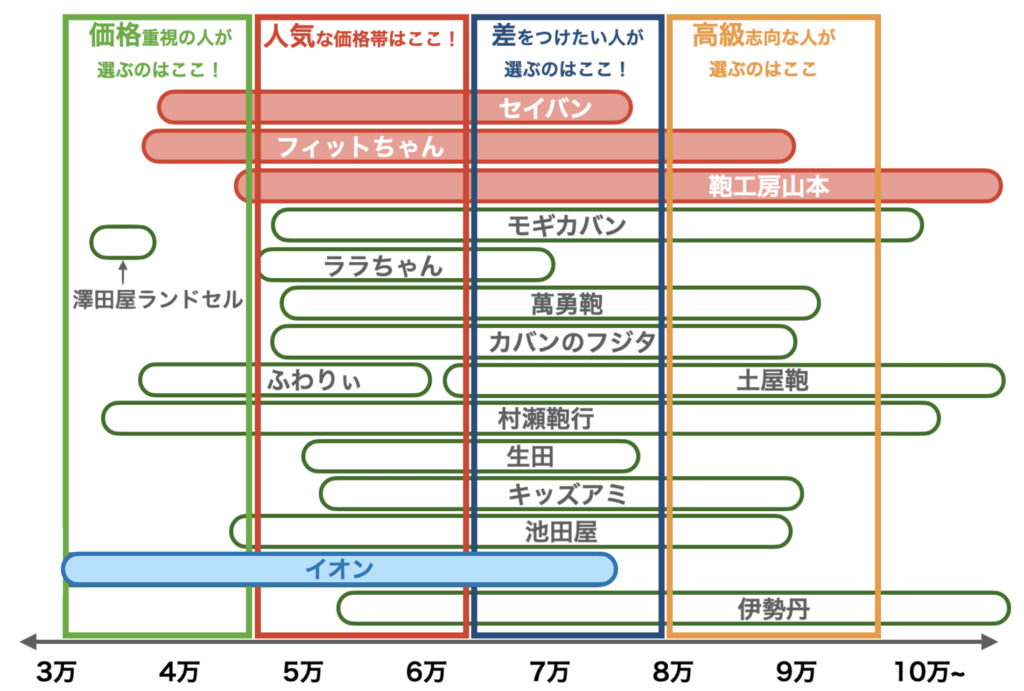 2021年度ランドセルの価格帯(イオン、8月修正版)