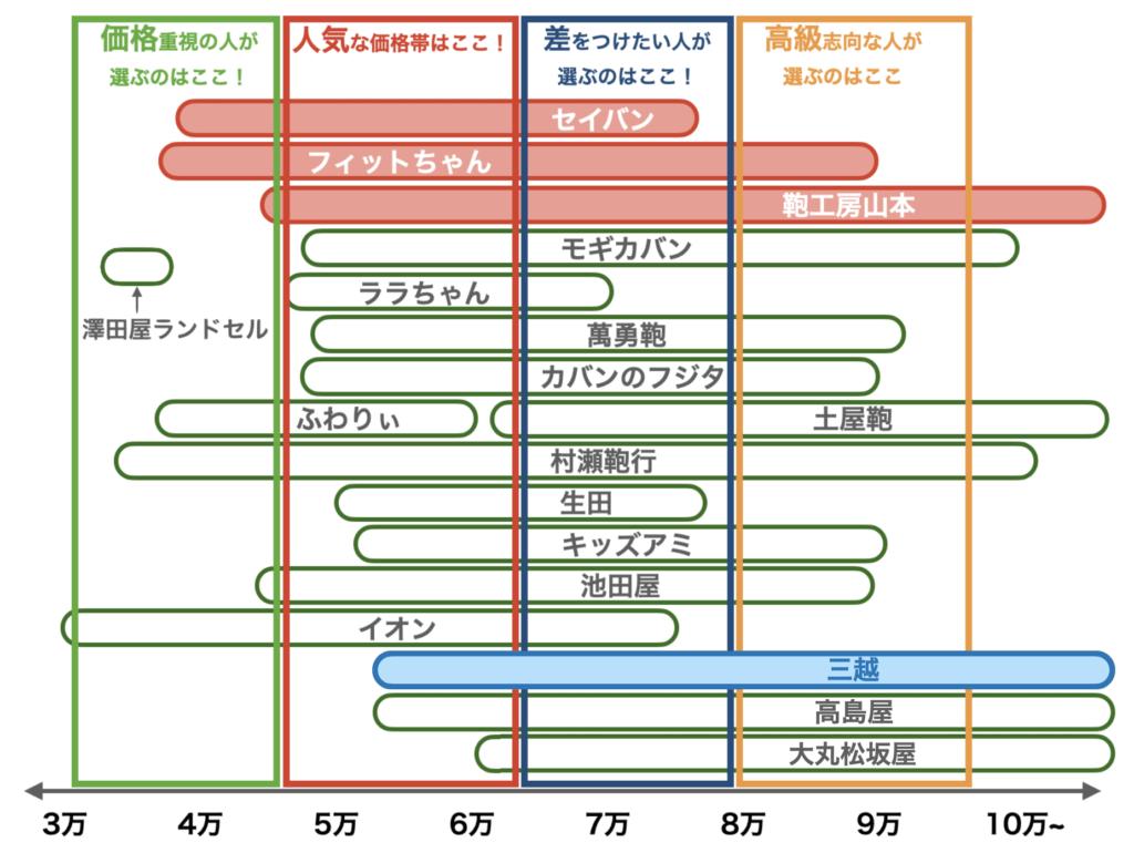 2021年度ランドセルの価格帯(三越、8月修正版)