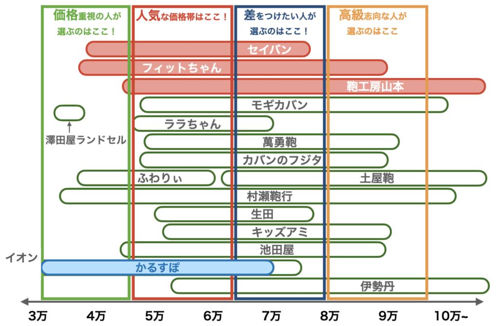 2021年度ランドセルの価格帯(カルスポ。8月修正版)