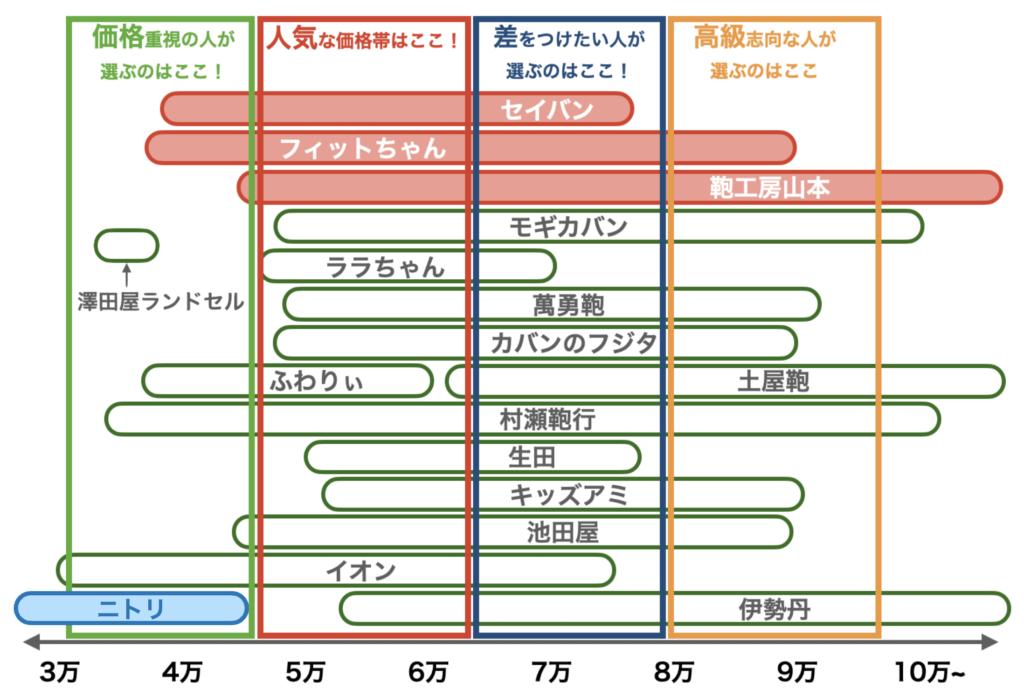 2021年度ランドセルの価格帯(ニトリ、8月修正版)