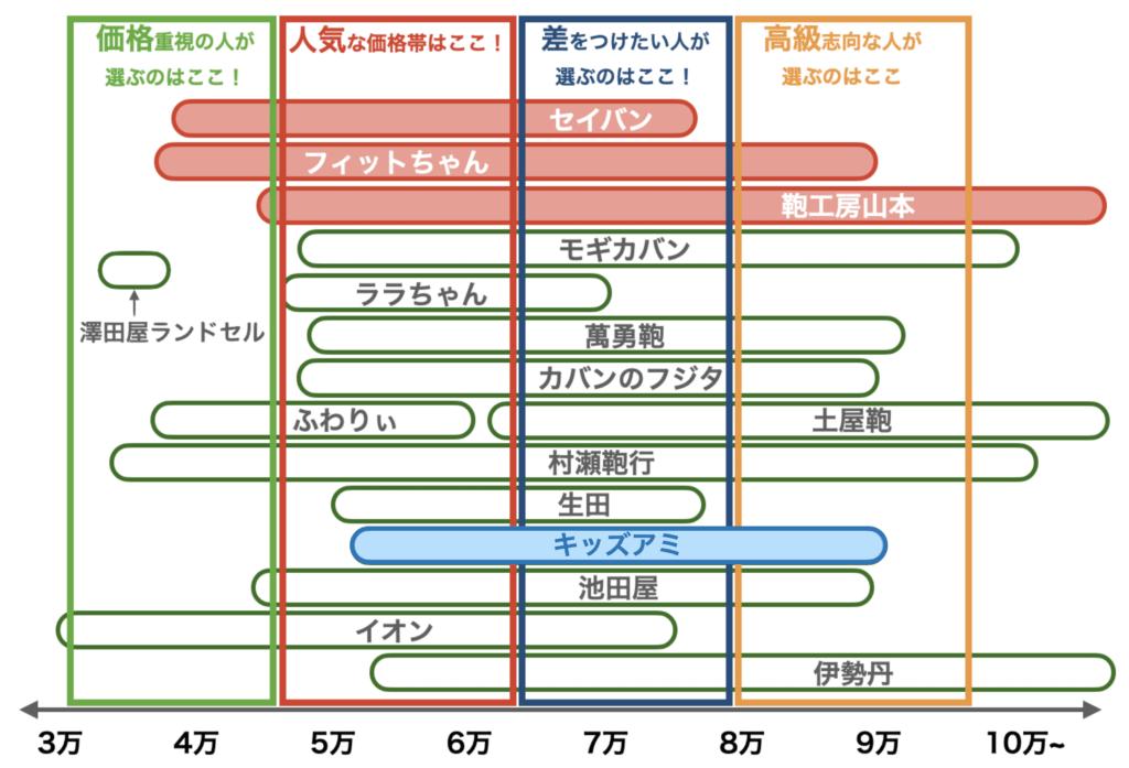 2021年度ランドセルの価格帯(キッズアミ、8月修正版)