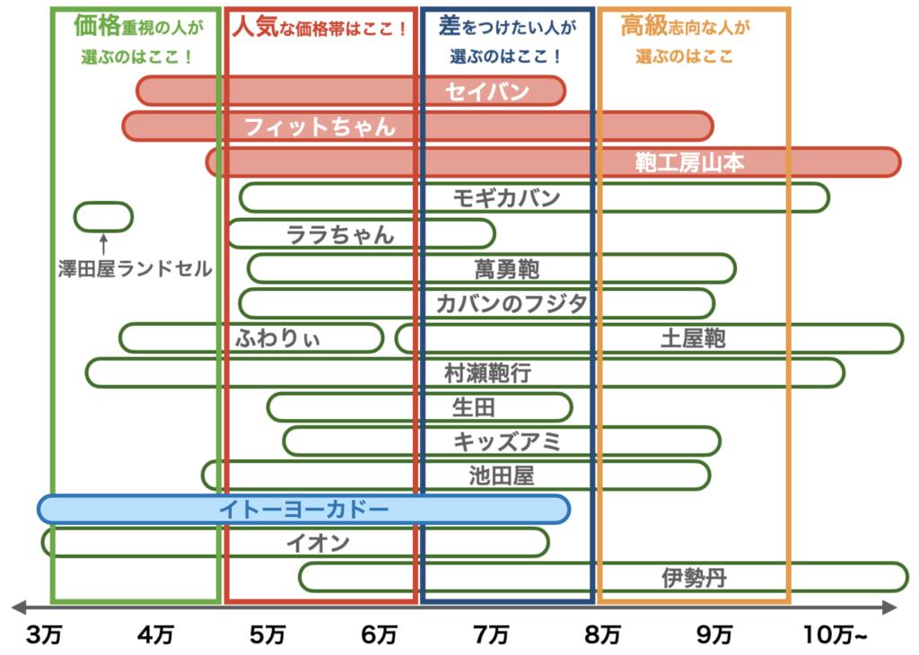 2021年度ランドセルの価格帯(イトーヨーカドー、8月修正版)