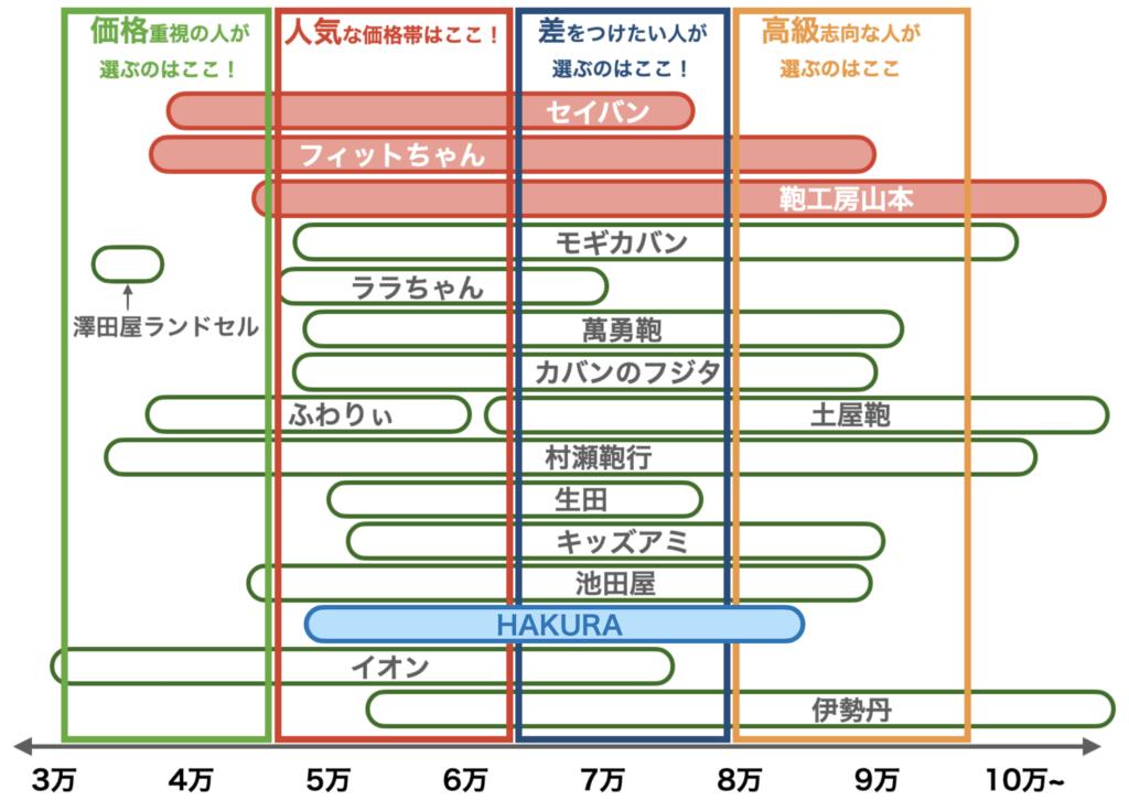 2021年度ランドセルの価格帯(HAKURA、8月修正版)