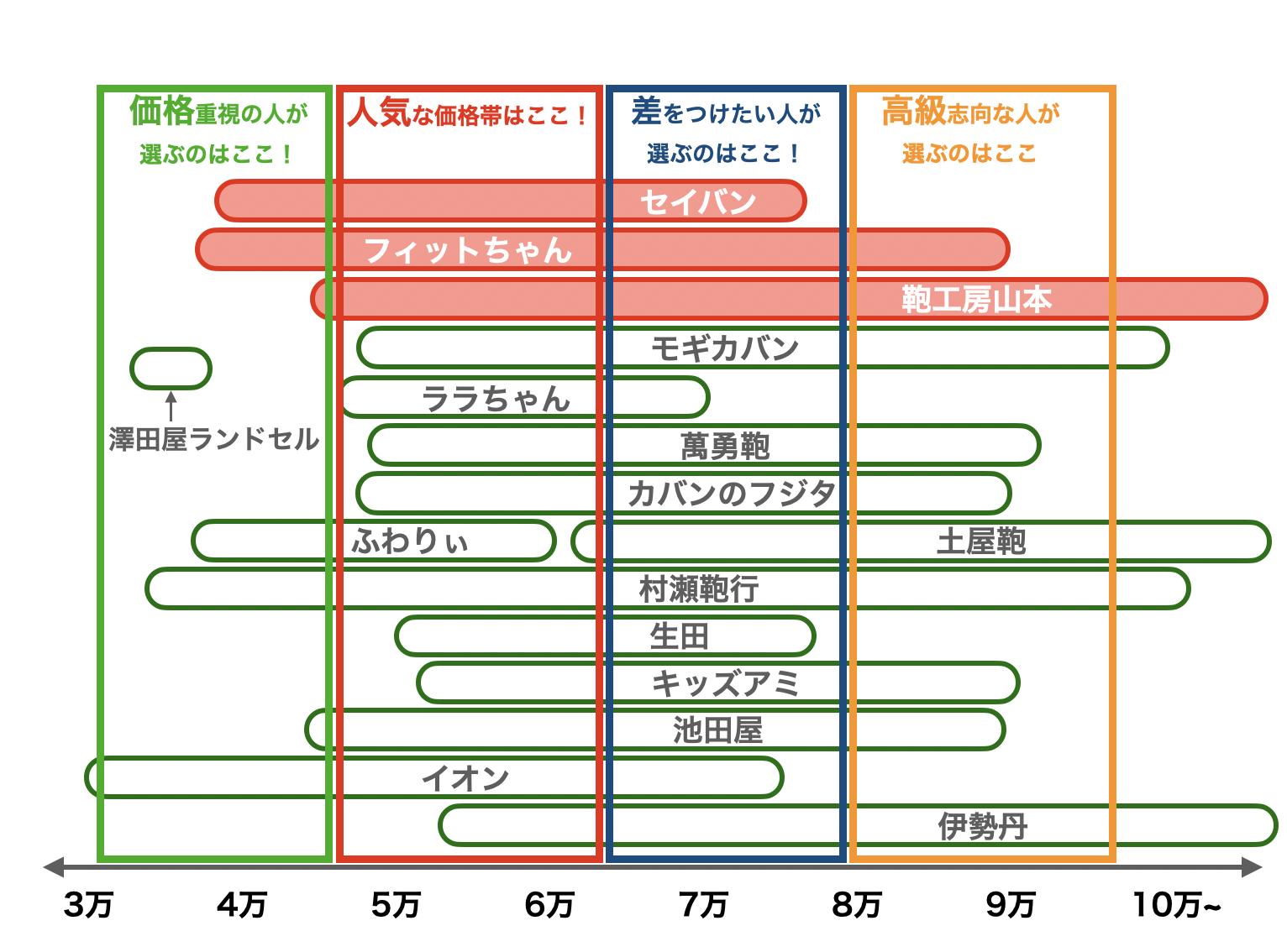 2021年度ランドセルの価格帯(8月修正版)