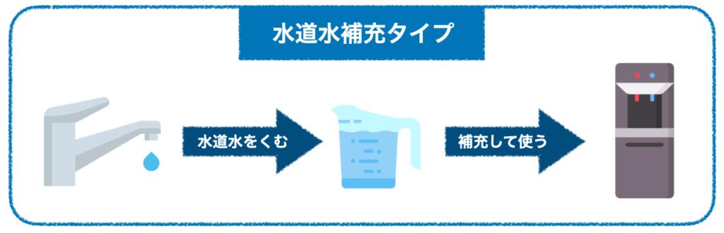水道水補充タイプ