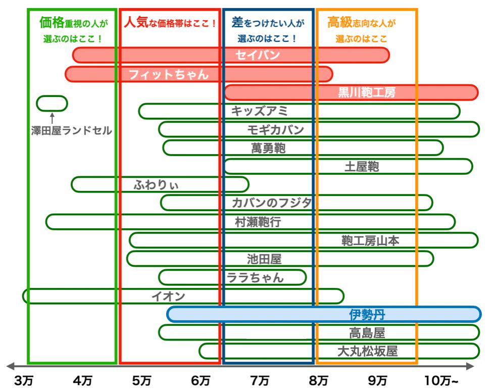 伊勢丹の2022年版ランドセルの値段比較