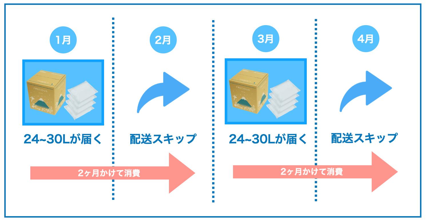 スキップイメージ