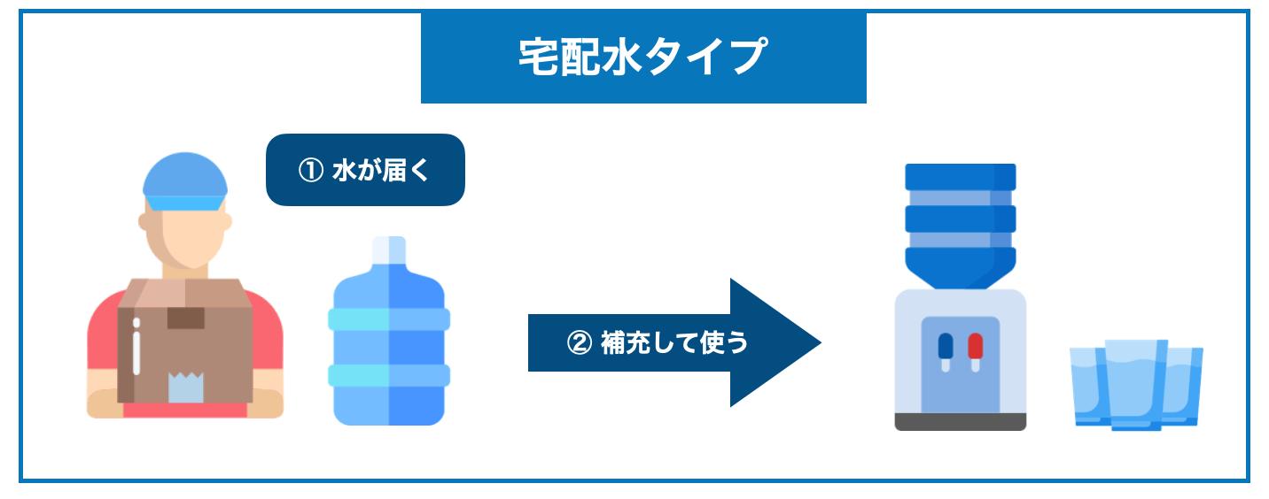 宅配水タイプ
