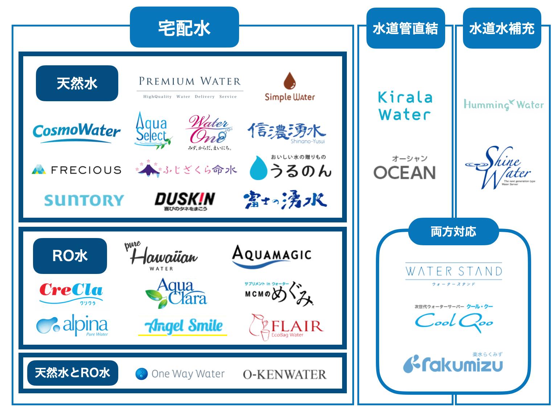 ブランド分類表