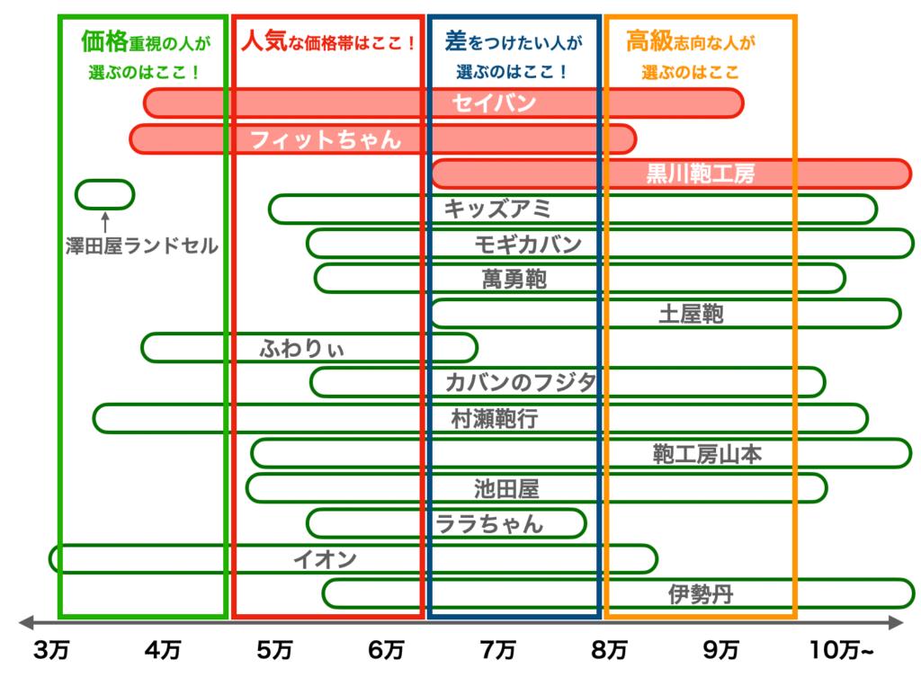 2022年度版ランドセル相場の比較表