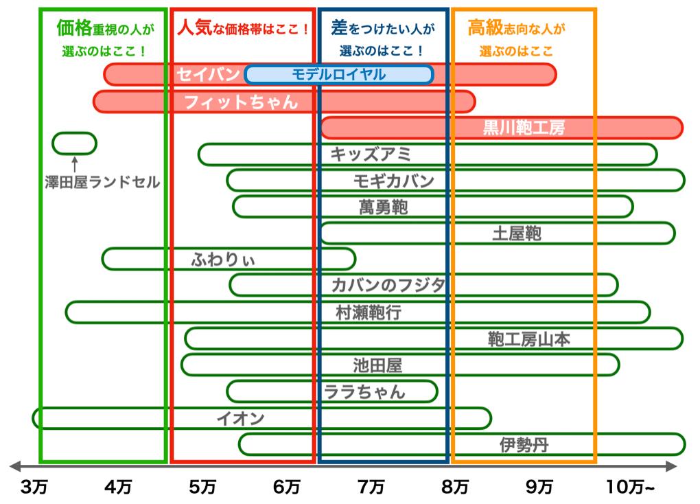 セイバンのモデルロイヤルの価格比較図