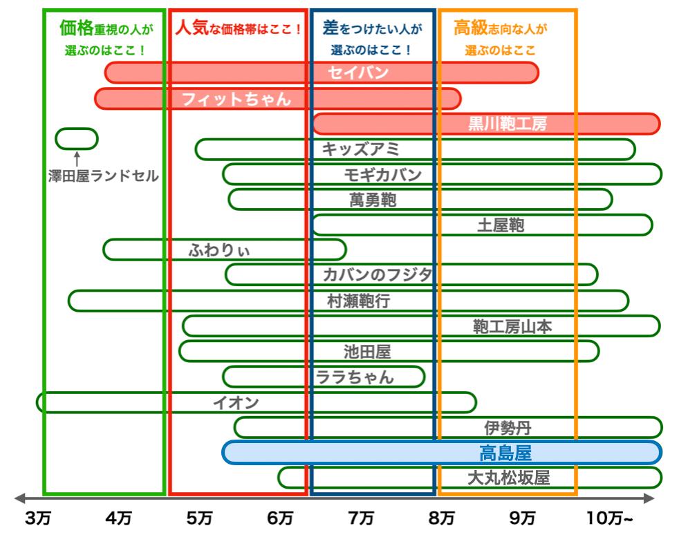 高島屋の2022年版ランドセルの値段比較