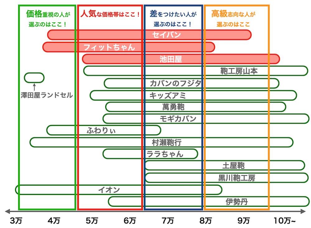 2022年度8月版ランドセルの価格帯