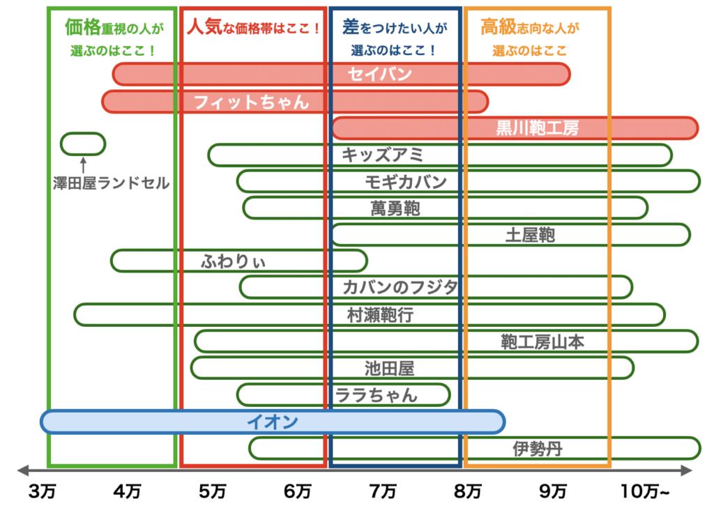 イオンのランドセルの価格帯比較