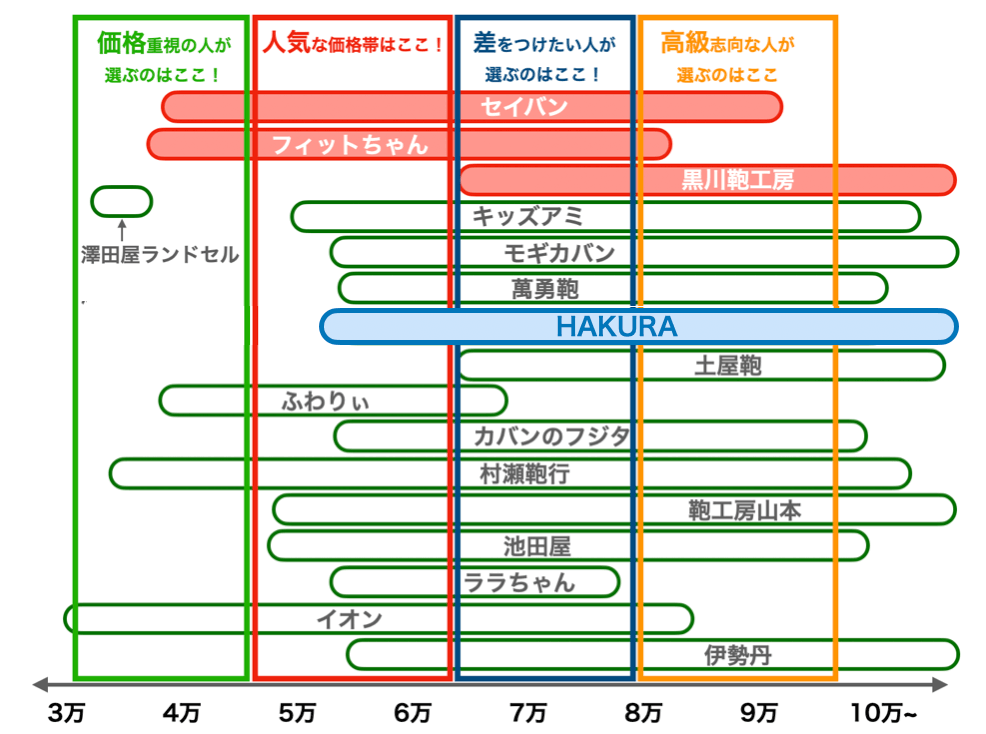 2022年度版HAKURAの値段、相場比較