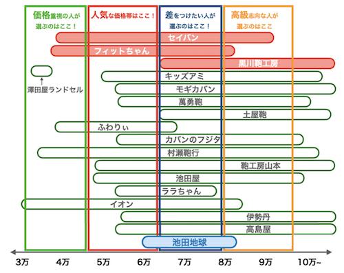 池田地球のランドセルの値段比較図(2022年版)
