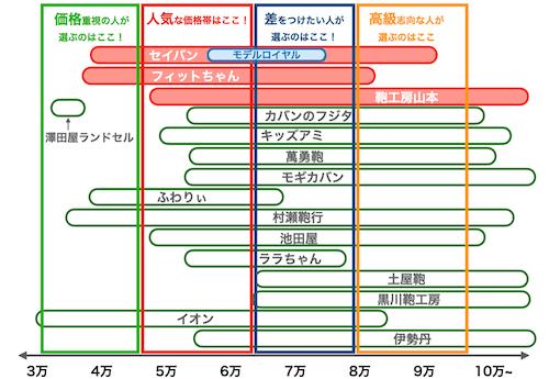 ランドセル各社の値段比較(2022年度)