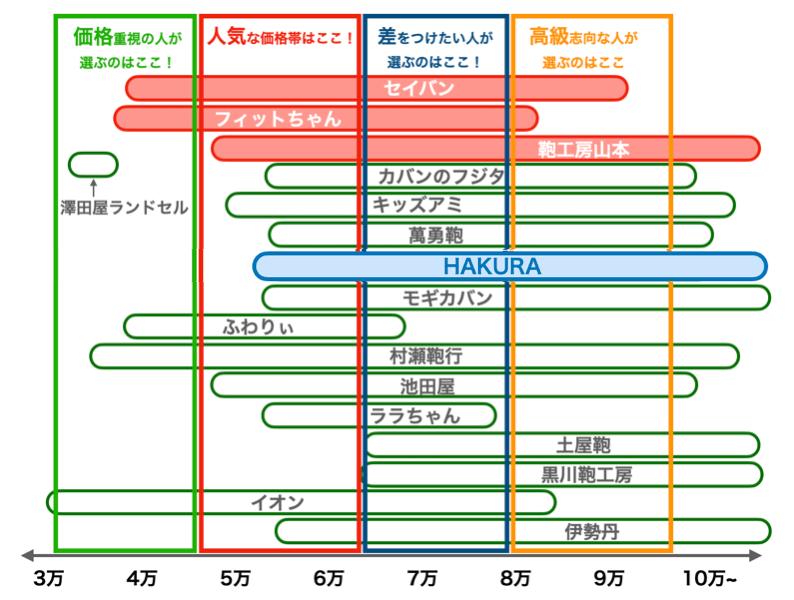 羽倉のランドセルの値段比較図(2022年版)