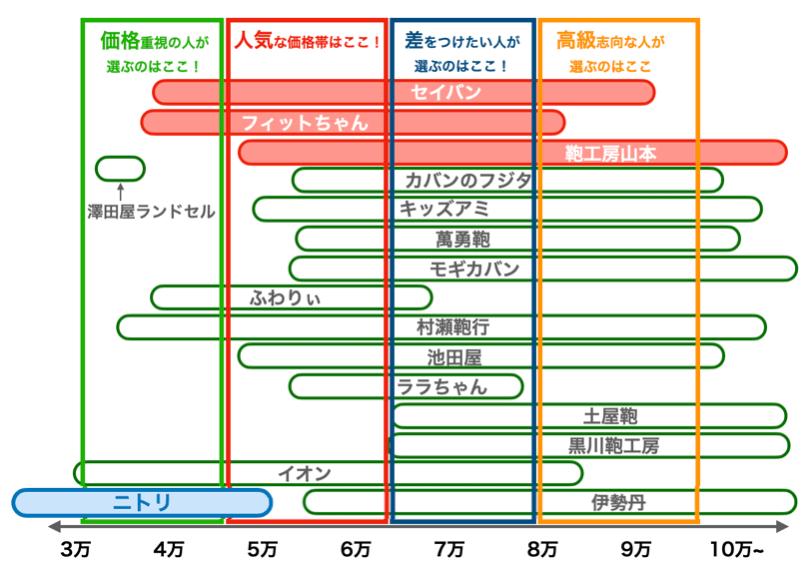 ニトリのランドセルの値段比較図(2022年版)