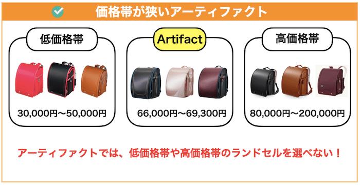 アーティファクトの価格帯
