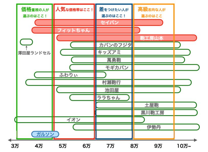ガルソンのランドセルの値段比較図(2022年版)