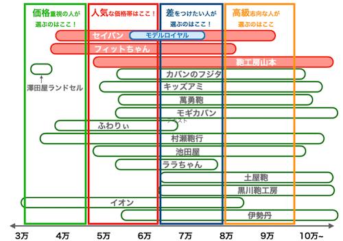 セイバンランドセルの値段比較(2022年版)