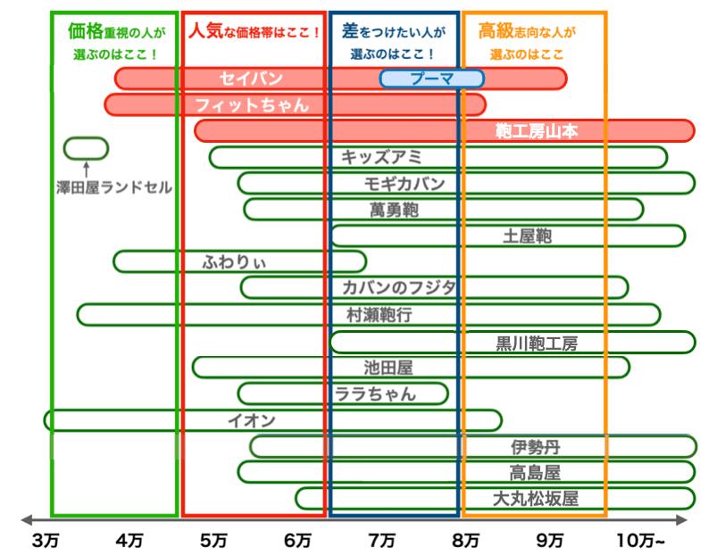 2022年度セイバンのプーマランドセルの価格帯比較図