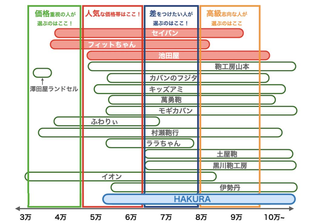 羽倉ランドセルの値段比較図