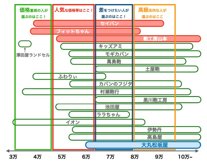 大丸松坂屋の2022年版ランドセルの値段比較