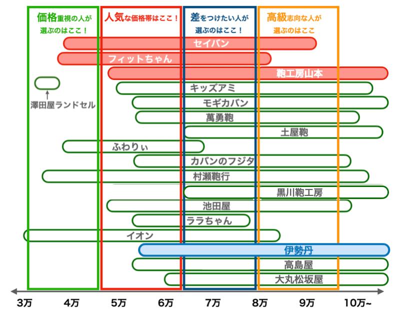 伊勢丹のランドセルの値段比較図(2022年版)