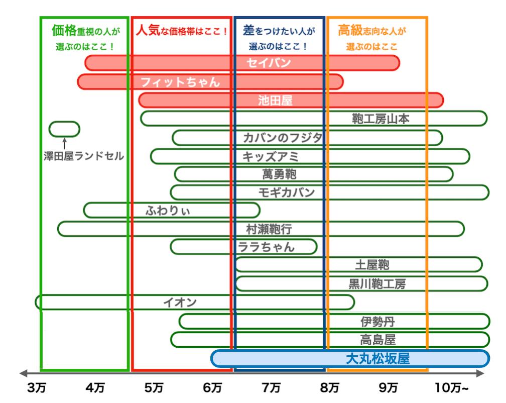 大丸松坂屋の値段比較図