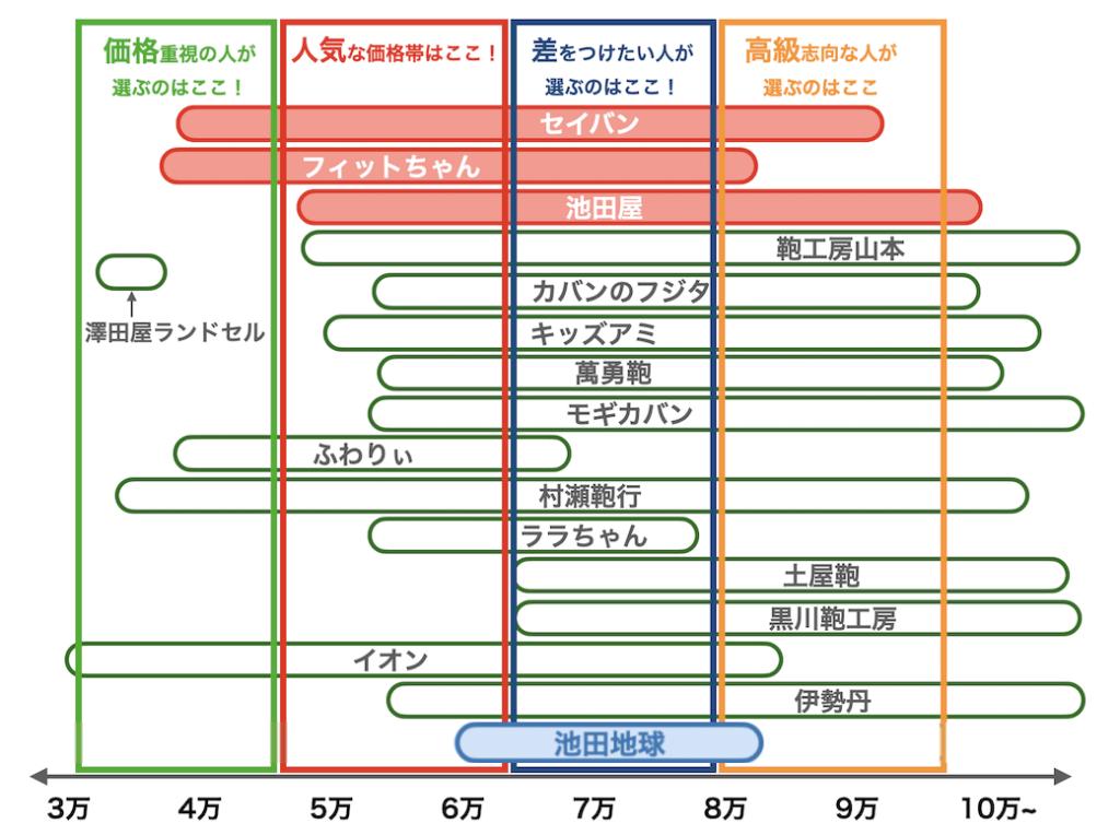 池田地球ランドセルの値段比較図