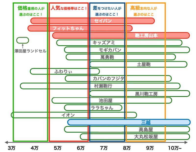 三越の2022年版ランドセルの値段比較