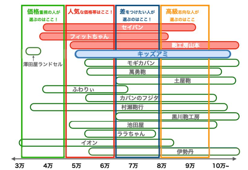 キッズアミのランドセルの値段比較図(2022年版)