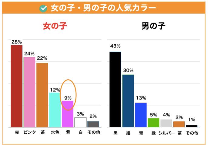 ランドセルの紫の人気2020年