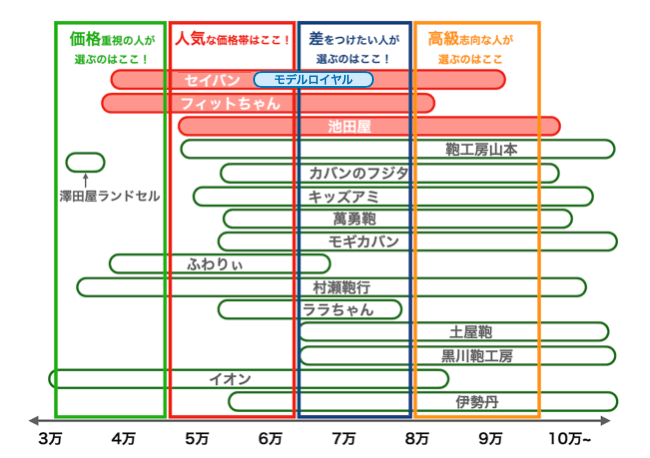 セイバン:モデルロイヤルの価格比較表