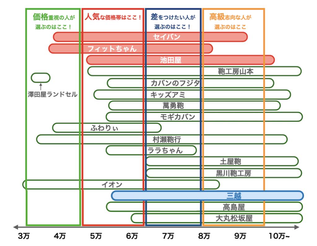 三越のランドセルの値段比較図