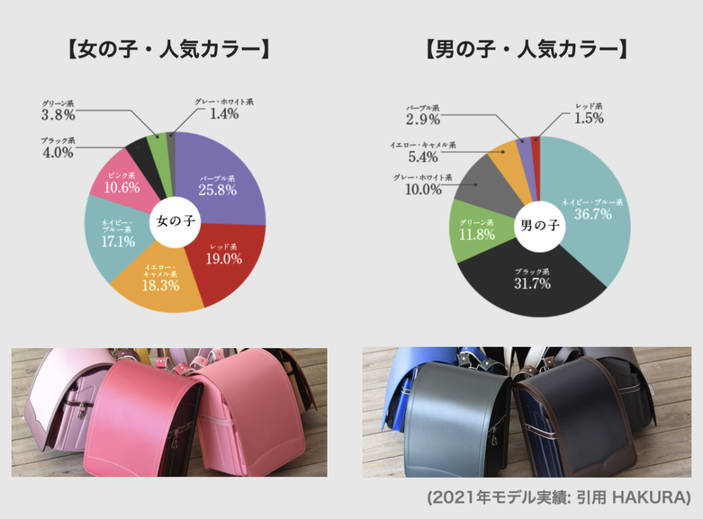 羽倉ランドセルの人気カラー(2022年)